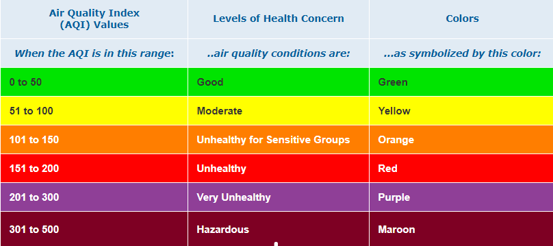 Air Quality Index Levels of Health Concern
