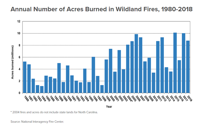 Annual Number of Acres Burned in Wildland Fires, 1980-2018