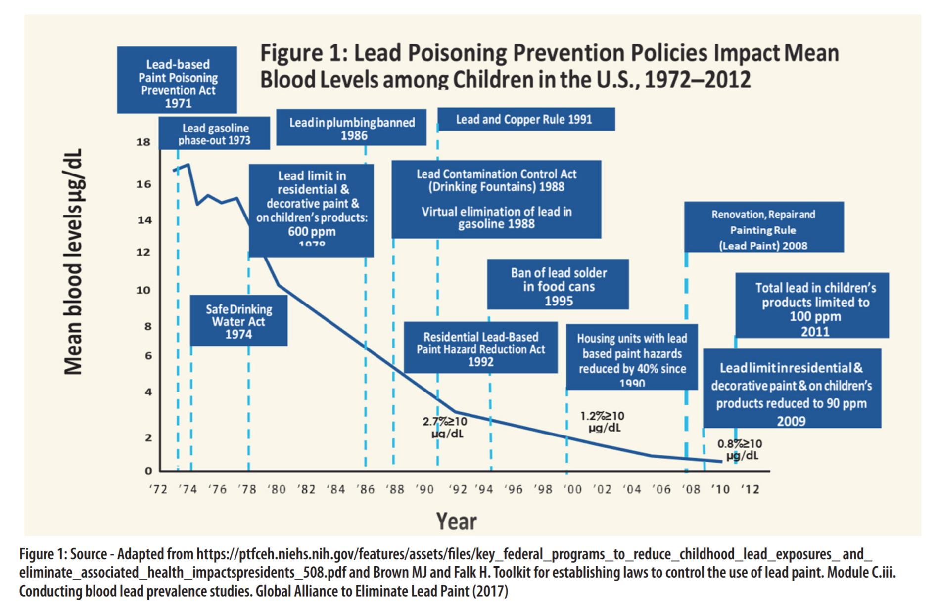 Lead Poisoning Prevention Policies Impact Mean Blood Levels Among Children in the U.S. 1972-2012