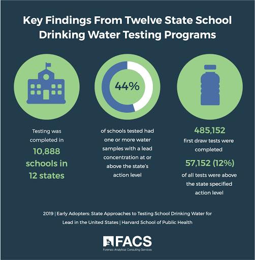 Key Findings from Twelve State School Drinking Water Testing Programs