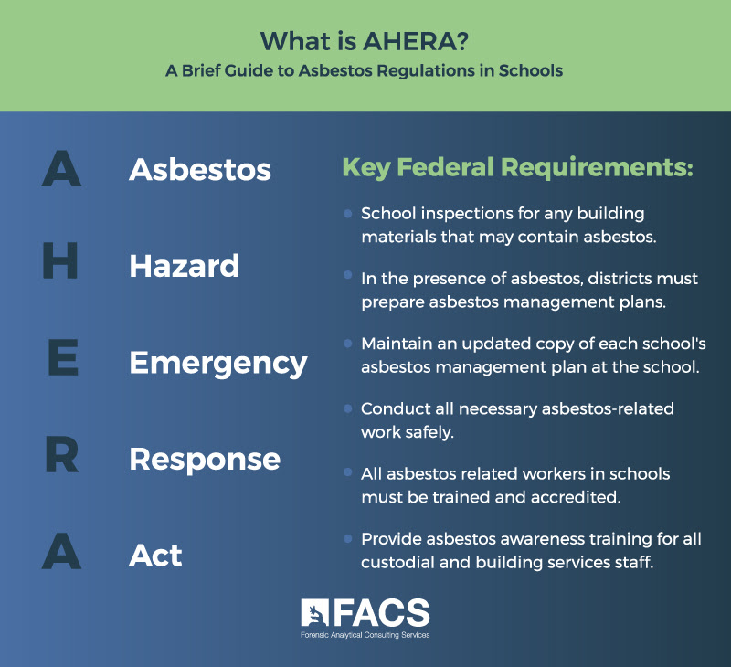 What is AHERA Infographic