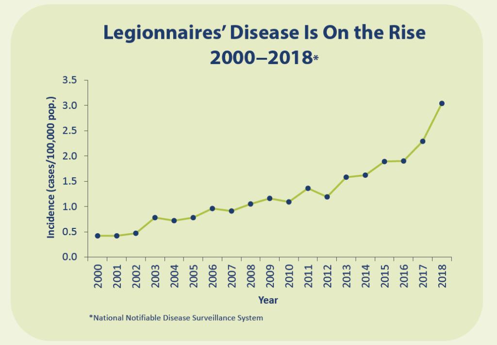 Legionnaires' Disease On the Rise Graph